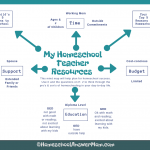 Mind Map for Making a Decision to Homeschool